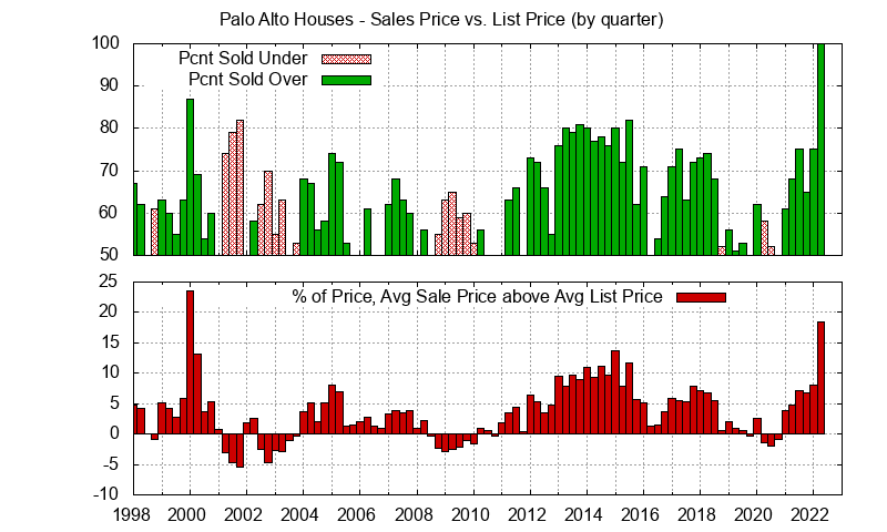Quarterly Palo Alto home sales prices vs. list prices