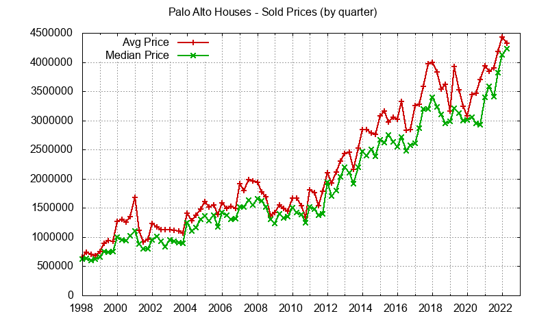 Palo Alto Real Estate Market Trends - home prices: avg and median
