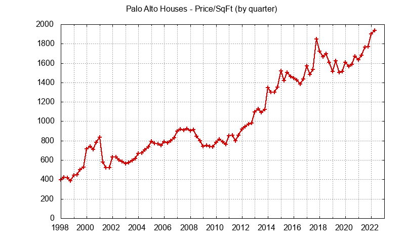 Palo Alto Real Estate Market Trends - home prices per sq.ft.