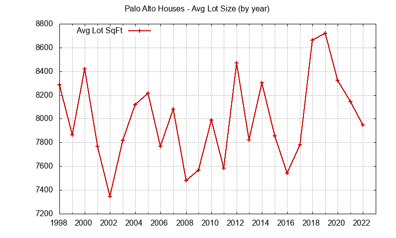 Palo Alto Real Estate Market Trends, Home Prices, Agents