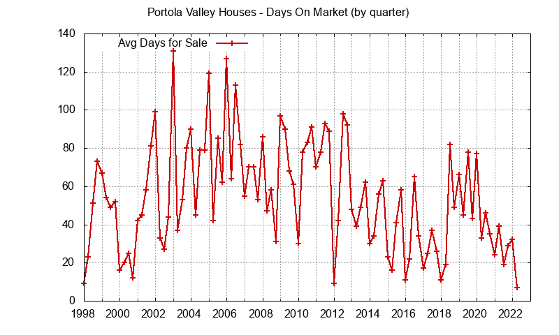 Portola Valley sales avg days on market