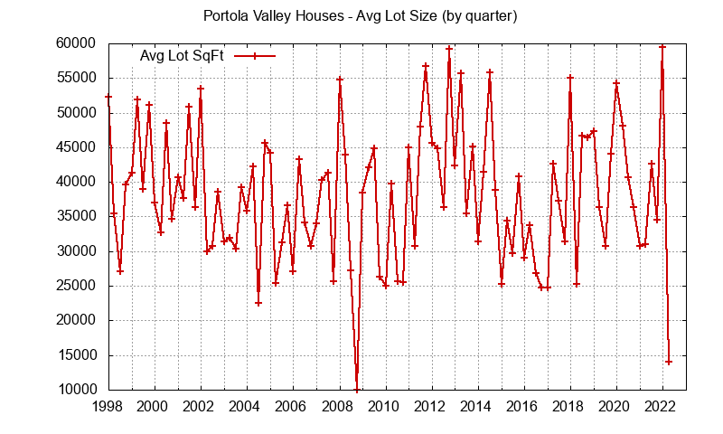 Portola Valley avg lot size