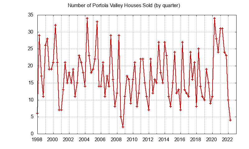Portola Valley Number of Sales