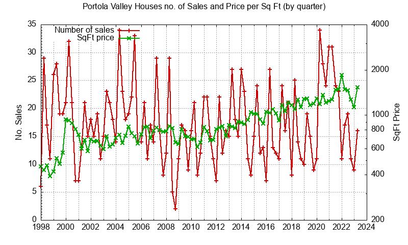 Portola Valley No. Sales and Sq.Ft. Price