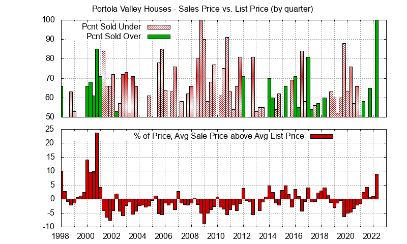 Portola Valley Real Estate Market Trends - Average Portola Valley homes sales price vs. list price