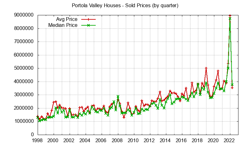 Portola Valley home sales prices