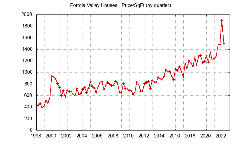 Portola Valley Real Estate Market Trends - home prices per sq.ft.
