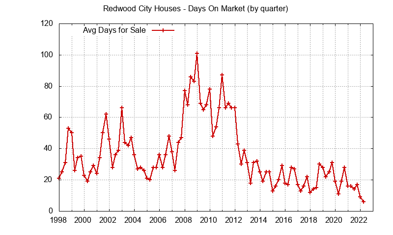 Redwood City Real Estate Market Trends - days on market