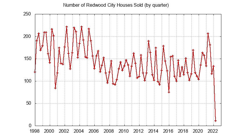 Redwood City Number of Sales