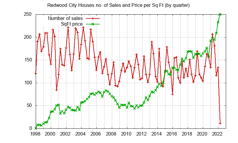 Redwood City No. Sales and Sq.Ft. Price
