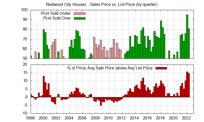Redwood City Home sales price vs. list price