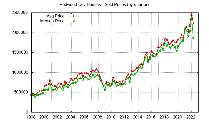 Redwood City Real Estate Market Trends - home prices: avg and median