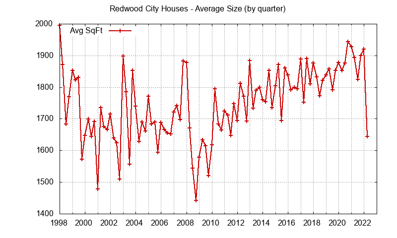 Size of Redwood City Houses