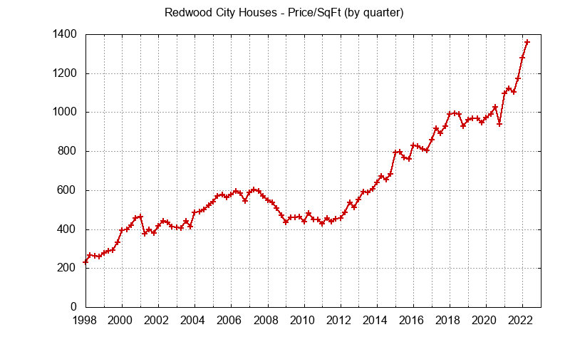 Redwood City Real Estate Market Trends - home prices per sq.ft.