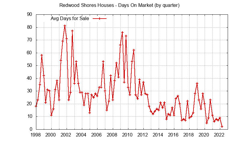 Redwood Shores Real Estate Market Trends - days on market