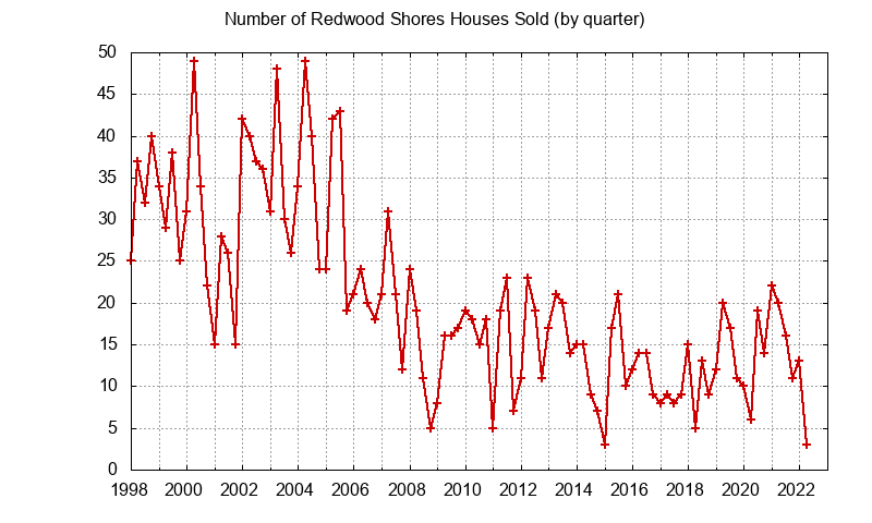 Redwood Shores Number of Sales