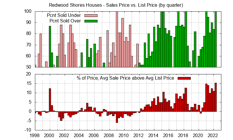 Redwood Shores Home sales price vs. list price