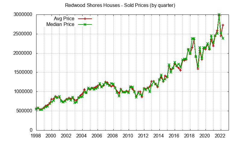 Redwood Shores Real Estate Market Trends - home prices: avg and median