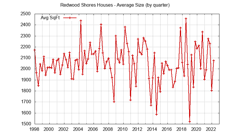 Redwood Shores house size