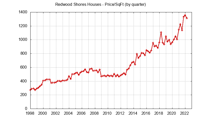 Redwood Shores Real Estate Market Trends - home prices per sq.ft.