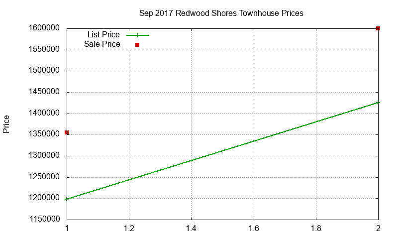 Redwood Shores Townhouses Just Sold 2017-09