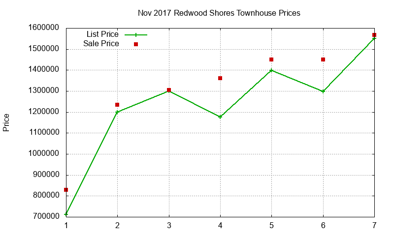Redwood Shores Townhouses Just Sold 2017-11