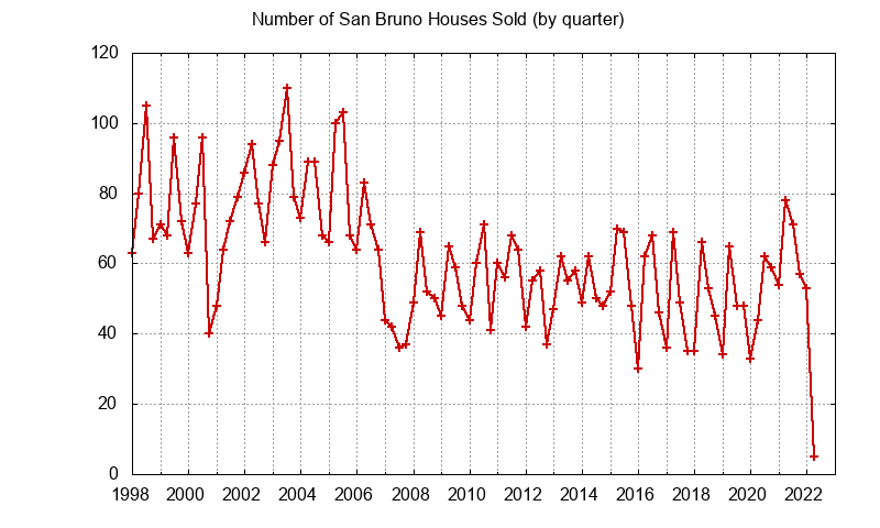San Bruno Number of Sales