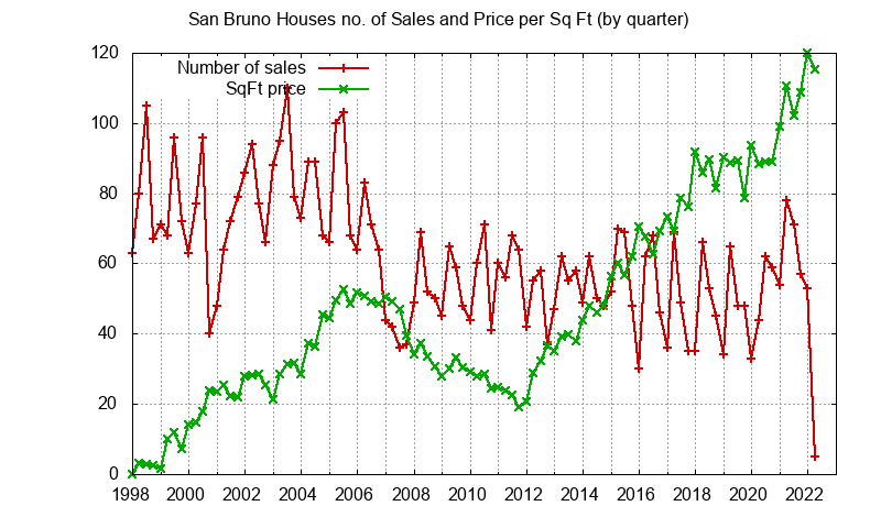 San Bruno No. Sales and Sq.Ft. Price