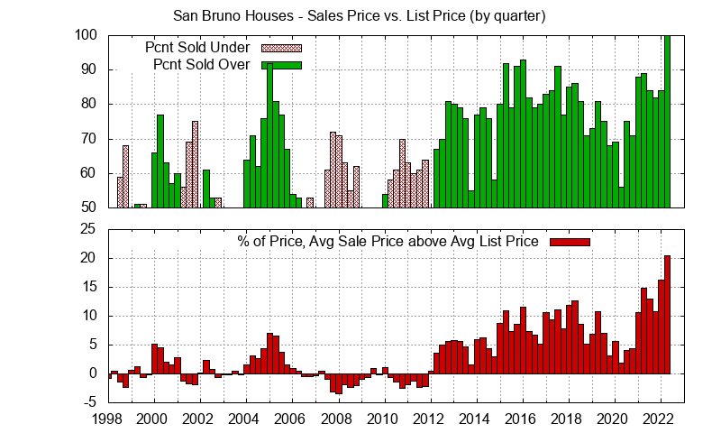 San Bruno Home sales price vs. list price