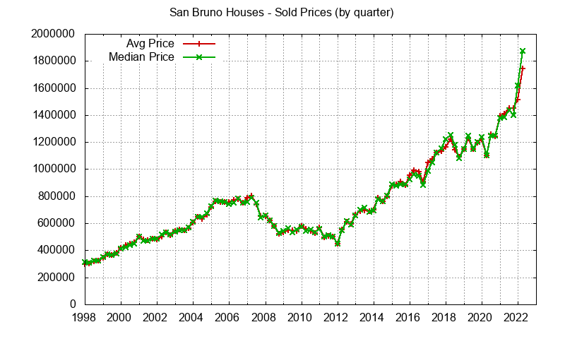 San Bruno home sales prices