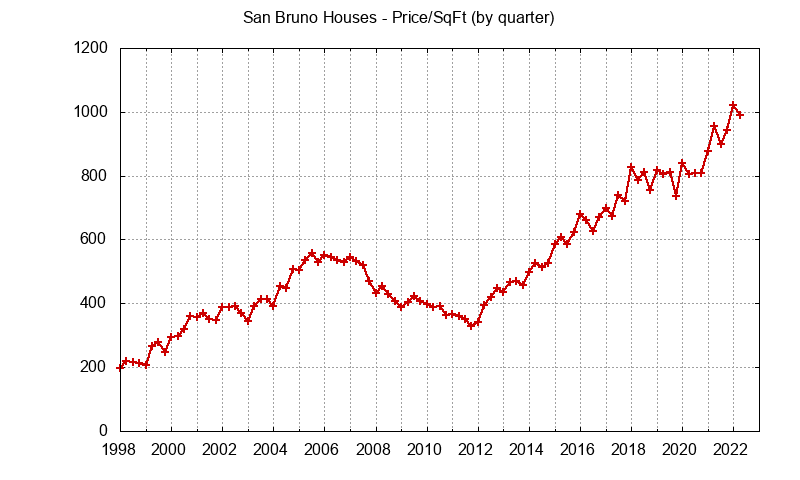 San Bruno Real Estate Market Trends - home prices per sq.ft.