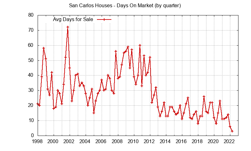 San Carlos Real Estate Market Trends - days on market