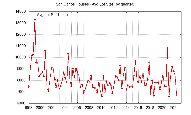 Graph of the average lot size of a house sold in San Carlos