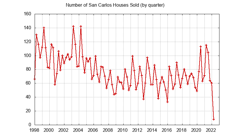 San Carlos Number of Sales