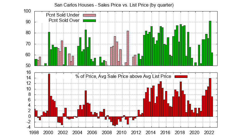 San Carlos Real Estate Market Trends - Average San Carlos homes sales price vs. list price