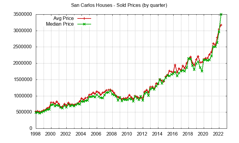 San Carlos Real Estate Market Trends - home prices: avg and median