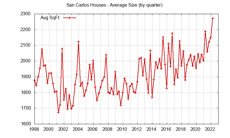 Graph of the average size of a house sold in San Carlos