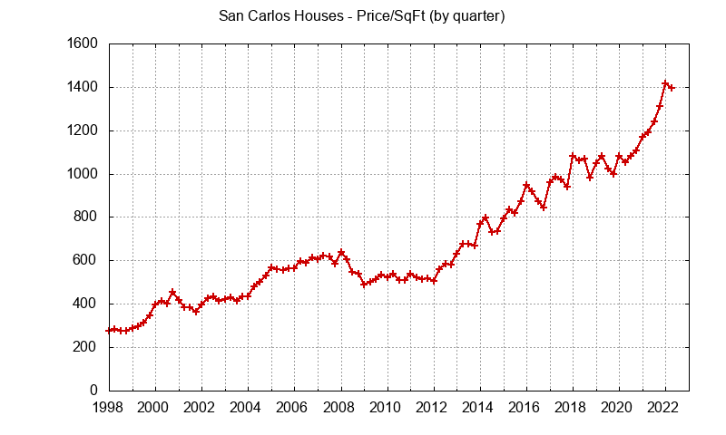 San Carlos Real Estate Market Trends - home prices per sq.ft.