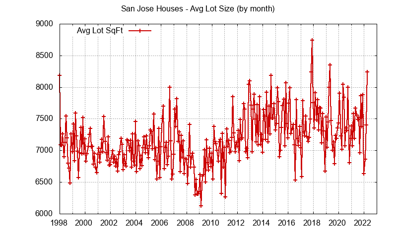 San Jose Real Estate Market Trends, Home Prices, Agents