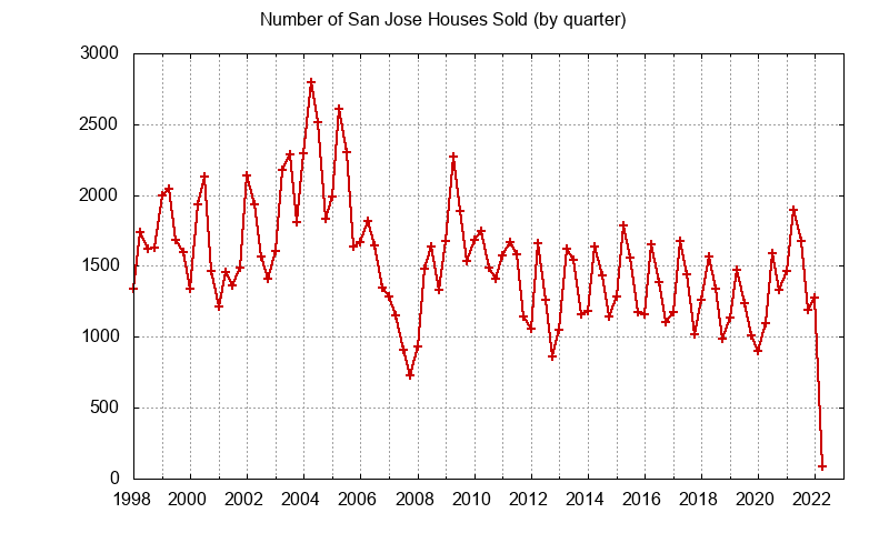 San Jose Number of Sales