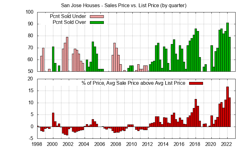 San Jose Real Estate Market Trends - Average San Jose homes sales price vs. list price