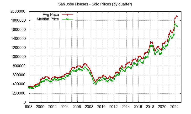 San Jose home sales prices