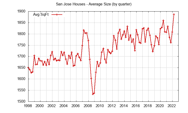 Size of San Jose Houses