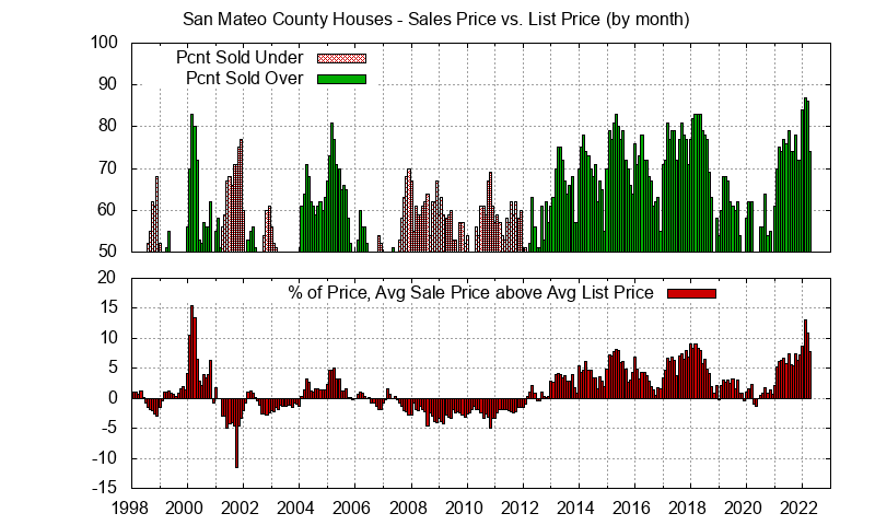 San Mateo County Home Sales Price vs. List Price