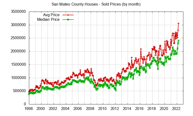 San Mateo County Home Values - Real Estate Statistics
