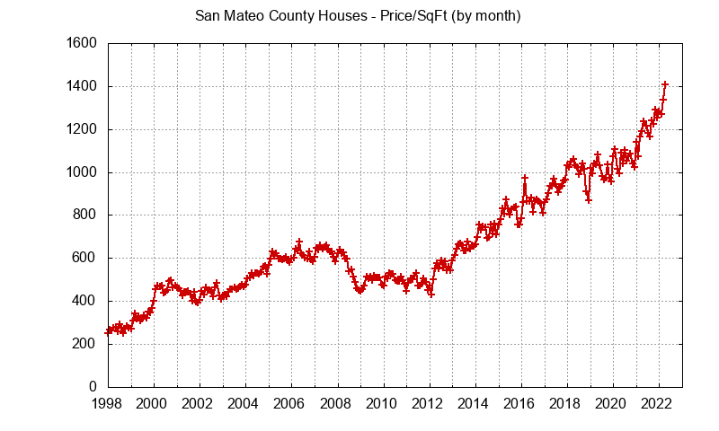 San Mateo County Home Prices Per Square Foot