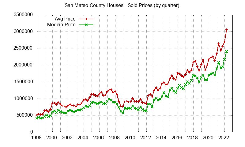 Graph of average price of a San Mateo County House