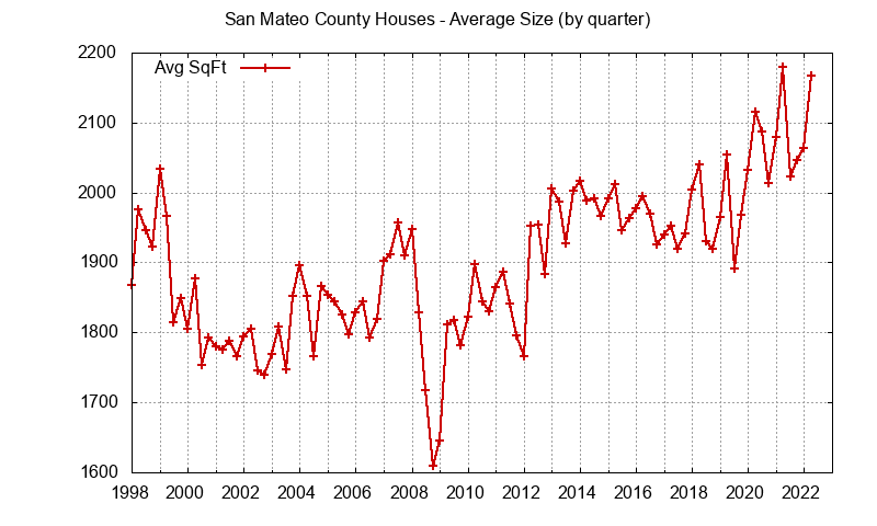Graph of the average size of a house sold in San Mateo County