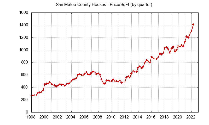 Graph of the average price per sq. ft. for a San Mateo County house