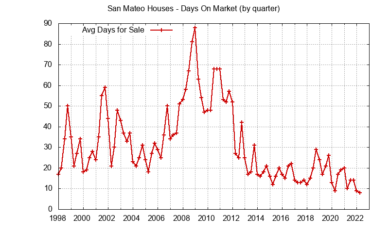 San Mateo Real Estate Market Trends - days on market